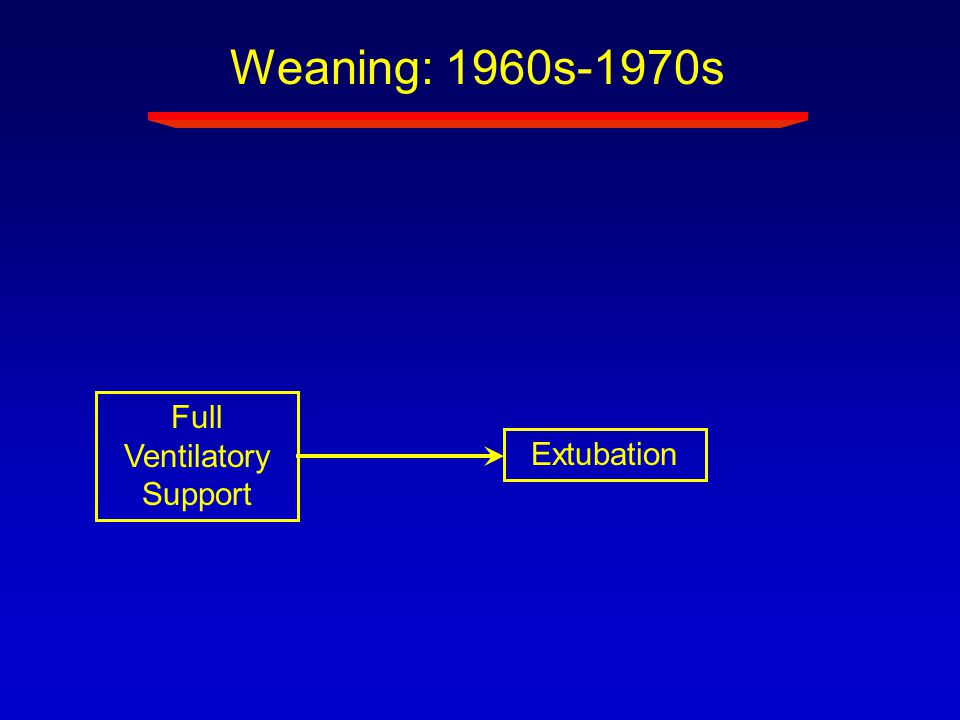 Full Ventilatory Support Extubation Weaning: 1960s-1970s