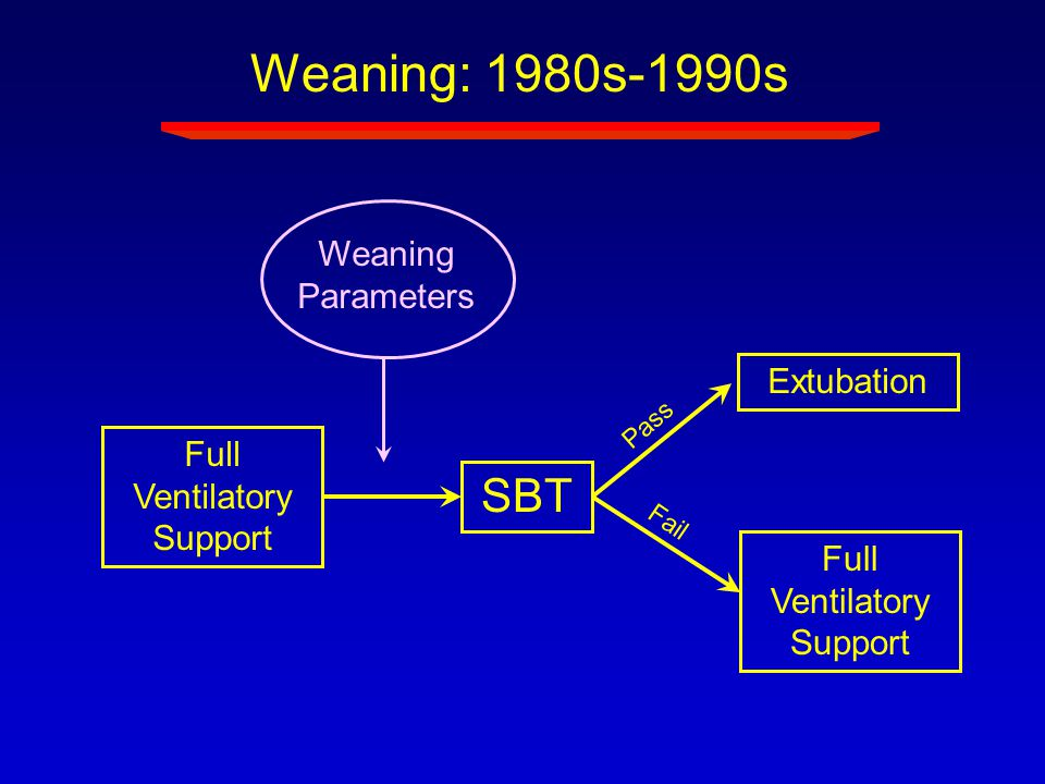 Full Ventilatory Support Weaning Parameters SBT Weaning: 1980s-1990s Extubation Full Ventilatory Support Pass Fail