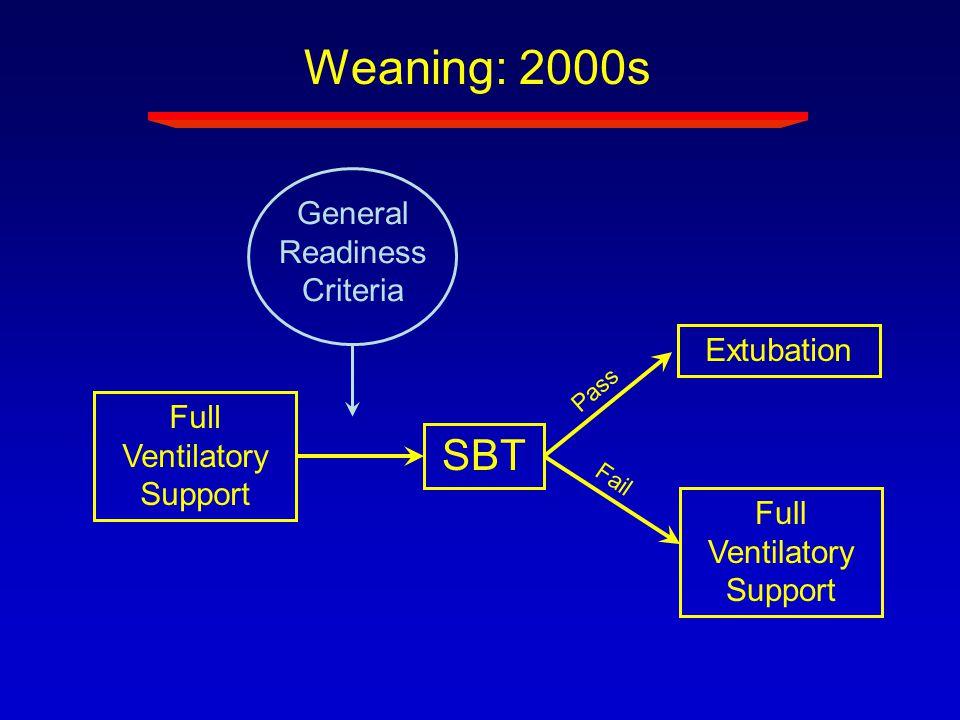 Full Ventilatory Support Extubation SBT Weaning: 2000s Full Ventilatory Support Pass Fail General Readiness Criteria