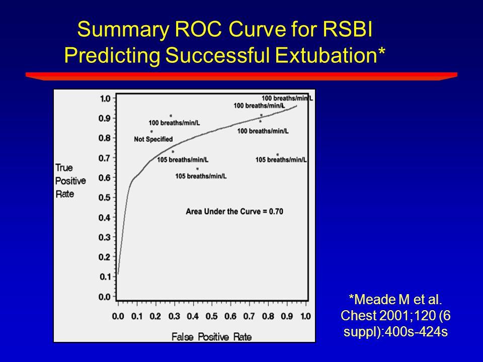 Summary ROC Curve for RSBI Predicting Successful Extubation* Text *Meade M et al. Chest 2001;120 (6 suppl):400s-424s