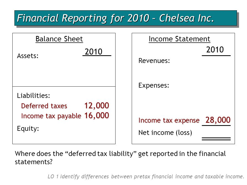 Balance Sheet Assets: Liabilities: Equity: Income tax expense 28,000 Income Statement Revenues: Expenses: Net income (loss) 2010 Deferred taxes 12,000 Where does the deferred tax liability get reported in the financial statements.