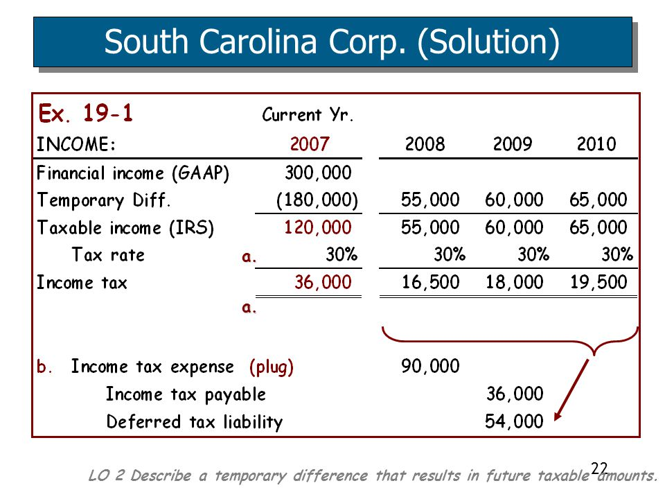 22 LO 2 Describe a temporary difference that results in future taxable amounts. South Carolina Corp. (Solution) a. a.