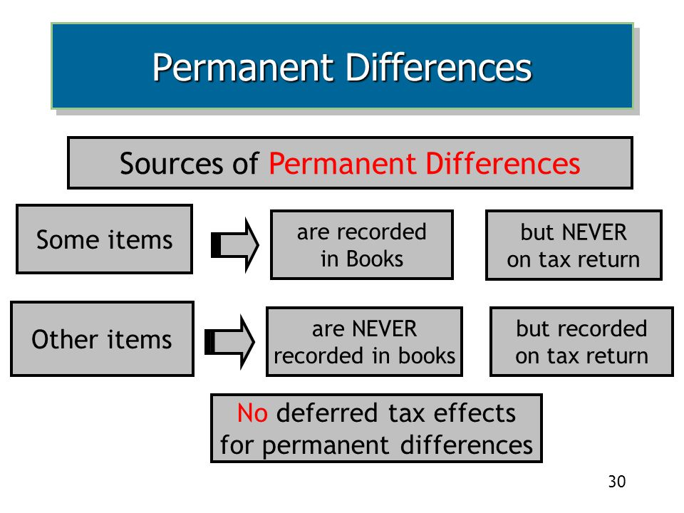 30 Sources of Permanent Differences No deferred tax effects for permanent differences Some items are recorded in Books but NEVER on tax return Other items are NEVER recorded in books but recorded on tax return Permanent Differences