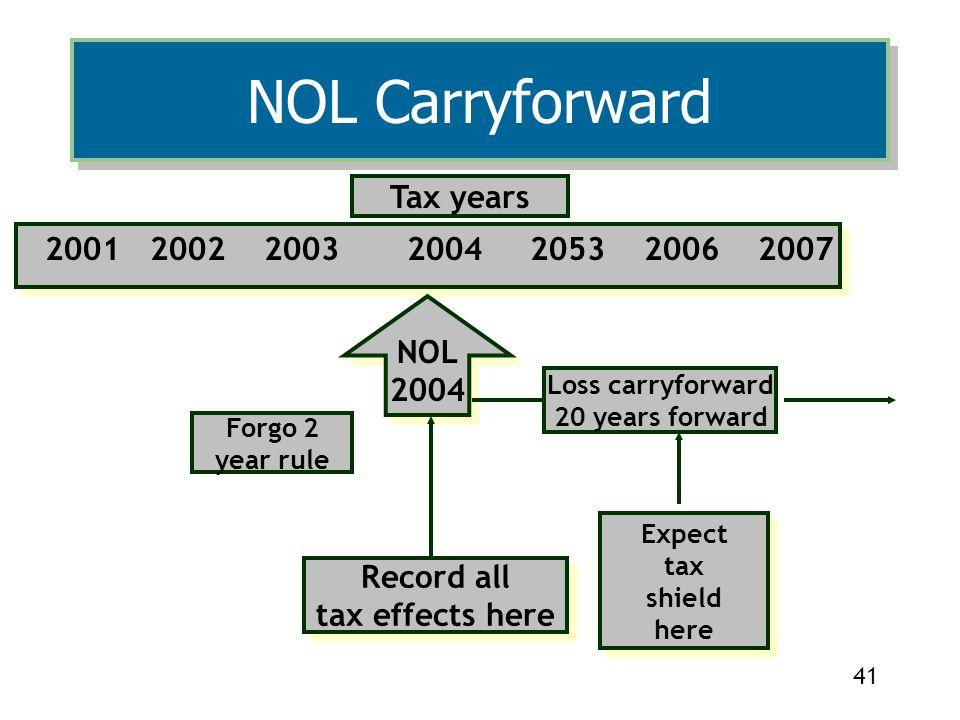 41 2001 2002 2003 2004 2053 2006 2007 2001 2002 2003 2004 2053 2006 2007 NOL 2004 NOL 2004 Tax years Loss carryforward 20 years forward Record all tax