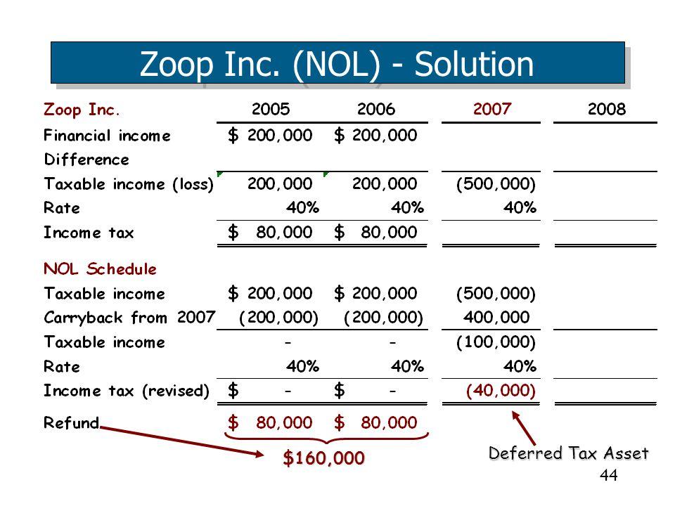 44 Zoop Inc. (NOL) - Solution $160,000 Deferred Tax Asset