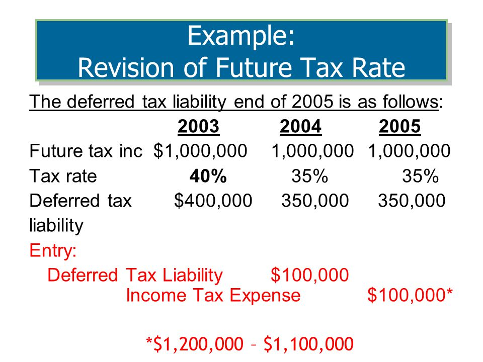 The deferred tax liability end of 2005 is as follows: 2003 2004 2005 Future tax inc $1,000,0001,000,0001,000,000 Tax rate 40% 35% 35% Deferred tax $400,000 350,000 350,000 liability Entry: Deferred Tax Liability$100,000 Income Tax Expense $100,000* *$1,200,000 – $1,100,000 Example: Revision of Future Tax Rate
