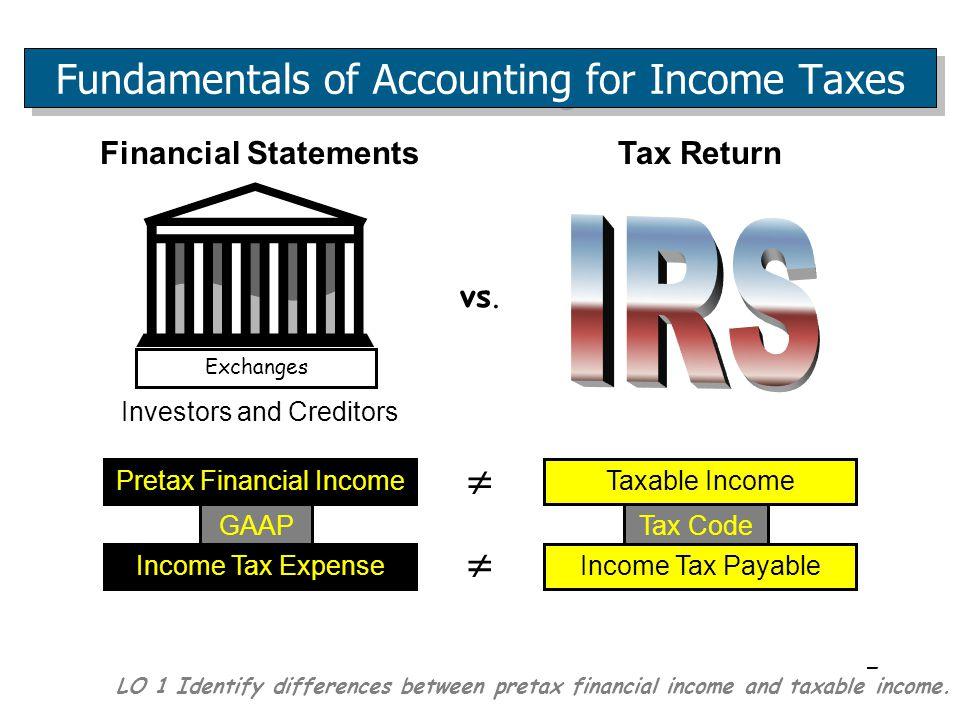 7 Tax Code Exchanges Investors and Creditors Financial Statements Pretax Financial Income GAAP Income Tax Expense Taxable Income Income Tax Payable Tax Return vs.