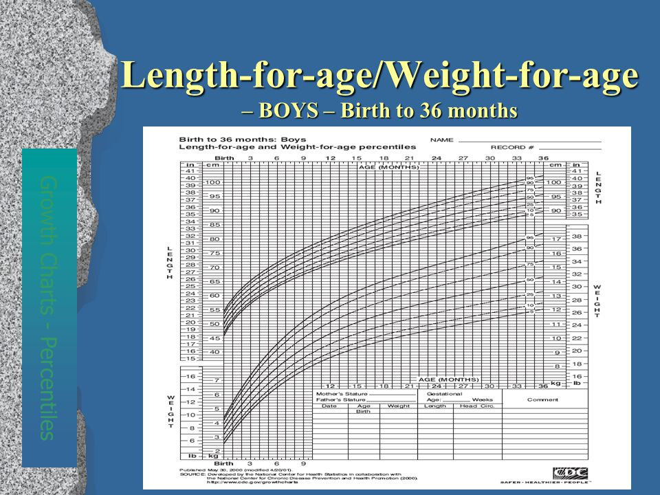 Length-for-age/Weight-for-age – BOYS – Birth to 36 months Growth Charts - Percentiles