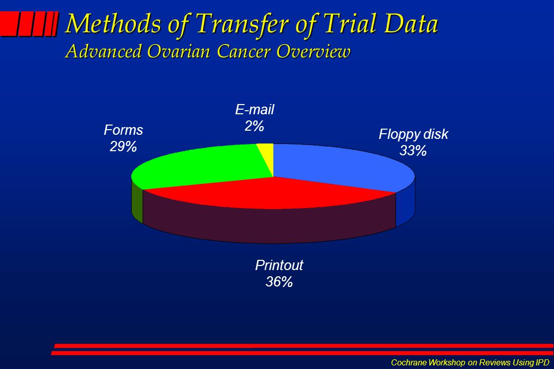 Cochrane Workshop on Reviews Using IPD Methods of Transfer of Trial Data Advanced Ovarian Cancer Overview Floppy disk 33% Printout 36% Forms 29%  2%