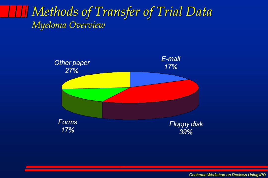 Cochrane Workshop on Reviews Using IPD Methods of Transfer of Trial Data Myeloma Overview  17% Floppy disk 39% Forms 17% Other paper 27%
