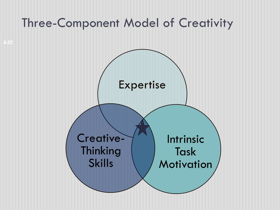 Three-Component Model of Creativity 5-22 Expertise Intrinsic Task Motivation Creative- Thinking Skills
