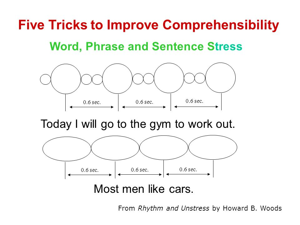 Five Tricks to Improve Comprehensibility Word, Phrase and Sentence Stress Today I will go to the gym to work out.