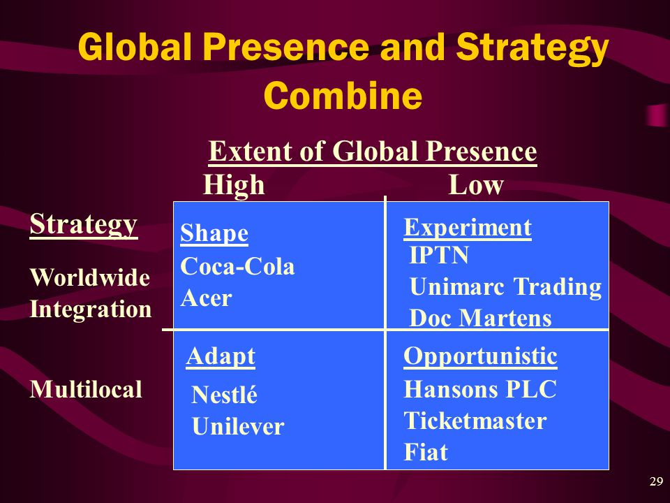 29 Extent of Global Presence HighLow Strategy Worldwide Integration Multilocal Shape Coca-Cola Acer Experiment IPTN Unimarc Trading Doc Martens Adapt Nestlé Unilever Hansons PLC Ticketmaster Fiat Opportunistic Global Presence and Strategy Combine