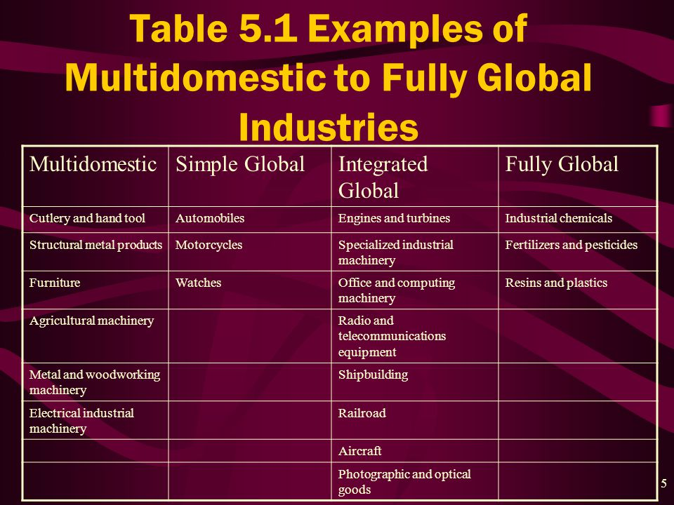 5 Table 5.1 Examples of Multidomestic to Fully Global Industries MultidomesticSimple GlobalIntegrated Global Fully Global Cutlery and hand toolAutomobilesEngines and turbinesIndustrial chemicals Structural metal productsMotorcyclesSpecialized industrial machinery Fertilizers and pesticides FurnitureWatchesOffice and computing machinery Resins and plastics Agricultural machineryRadio and telecommunications equipment Metal and woodworking machinery Shipbuilding Electrical industrial machinery Railroad Aircraft Photographic and optical goods