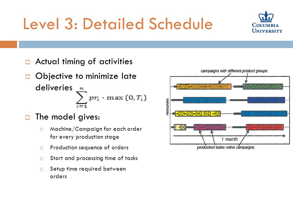 Level 3: Detailed Schedule  Actual timing of activities  Objective to minimize late deliveries  The model gives:  Machine/Campaign for each order for every production stage  Production sequence of orders  Start and processing time of tasks  Setup time required between orders