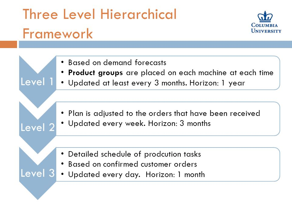 Three Level Hierarchical Framework Level 1 Based on demand forecasts Product groups are placed on each machine at each time Updated at least every 3 months.