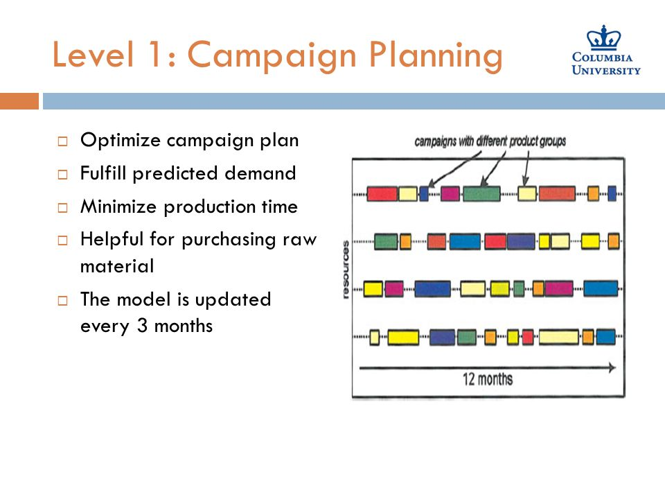 Level 1: Campaign Planning  Optimize campaign plan  Fulfill predicted demand  Minimize production time  Helpful for purchasing raw material  The model is updated every 3 months