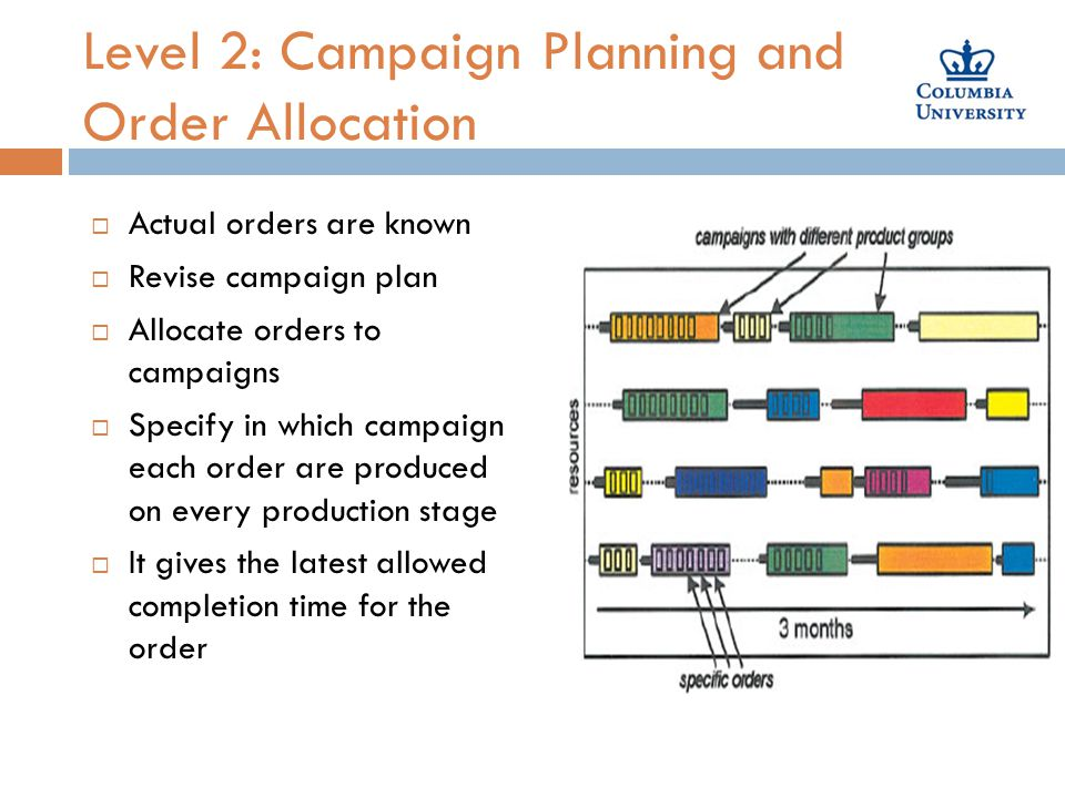 Level 2: Campaign Planning and Order Allocation  Actual orders are known  Revise campaign plan  Allocate orders to campaigns  Specify in which campaign each order are produced on every production stage  It gives the latest allowed completion time for the order