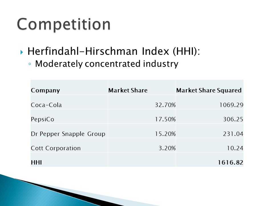  Herfindahl-Hirschman Index (HHI): ◦ Moderately concentrated industry CompanyMarket ShareMarket Share Squared Coca-Cola32.70%1069.29 PepsiCo17.50%306.25 Dr Pepper Snapple Group15.20%231.04 Cott Corporation3.20%10.24 HHI1616.82