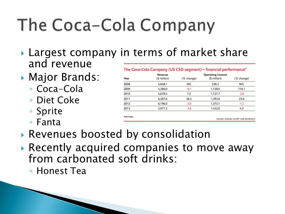  Largest company in terms of market share and revenue  Major Brands: ◦ Coca-Cola ◦ Diet Coke ◦ Sprite ◦ Fanta  Revenues boosted by consolidation  Recently acquired companies to move away from carbonated soft drinks: ◦ Honest Tea