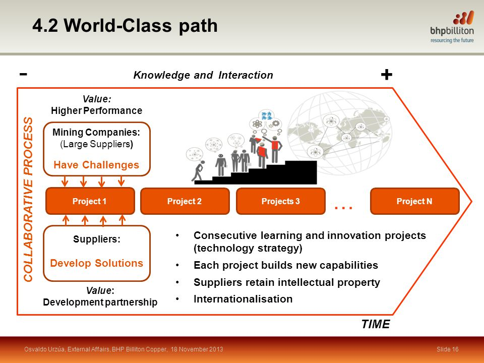 Slide 16 4.2 World-Class path COLLABORATIVE PROCESS Project 1 Suppliers: Develop Solutions Project 2Projects 3 Project N … Value: Higher Performance Value: Development partnership Mining Companies: (Large Suppliers) Have Challenges TIME Consecutive learning and innovation projects (technology strategy) Each project builds new capabilities Suppliers retain intellectual property Internationalisation Knowledge and Interaction + - Osvaldo Urzúa, External Affairs, BHP Billiton Copper, 18 November 2013