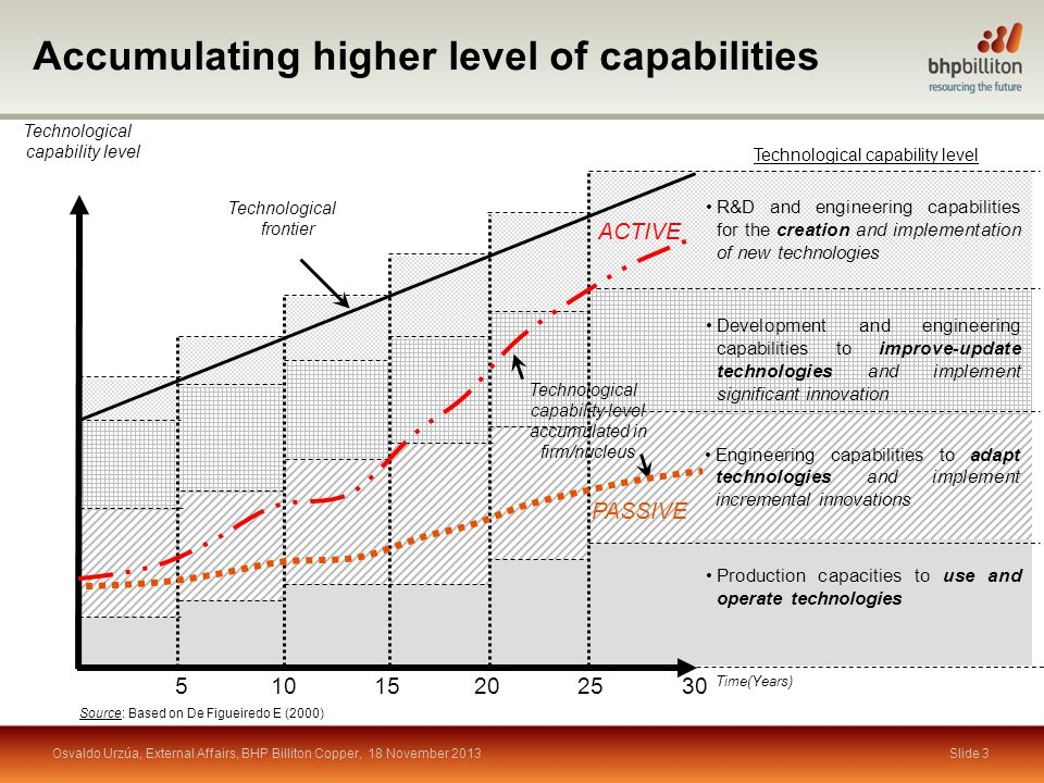 Slide 3 Technological capability level R&D and engineering capabilities for the creation and implementation of new technologies Development and engineering capabilities to improve-update technologies and implement significant innovation Engineering capabilities to adapt technologies and implement incremental innovations Production capacities to use and operate technologies Technological frontier 51015202530 Time(Years) Technological capability level Technological capability level accumulated in firm/nucleus ACTIVE PASSIVE Accumulating higher level of capabilities Source: Based on De Figueiredo E (2000) Osvaldo Urzúa, External Affairs, BHP Billiton Copper, 18 November 2013