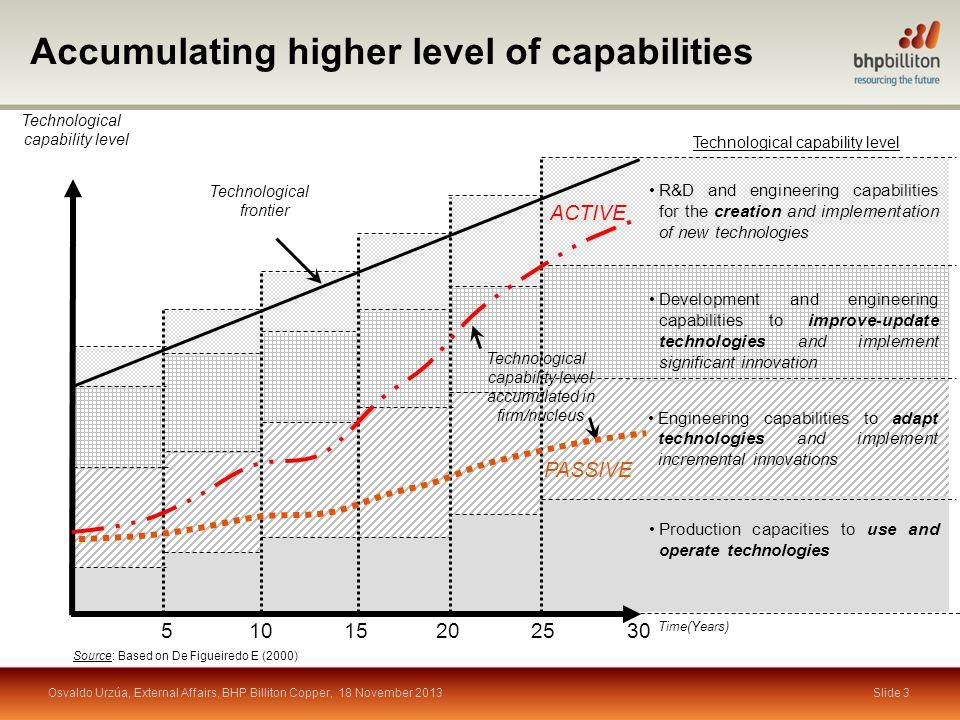 World-class programme Slide 4Osvaldo Urzúa, External Affairs, BHP Billiton Copper, 18 November 2013