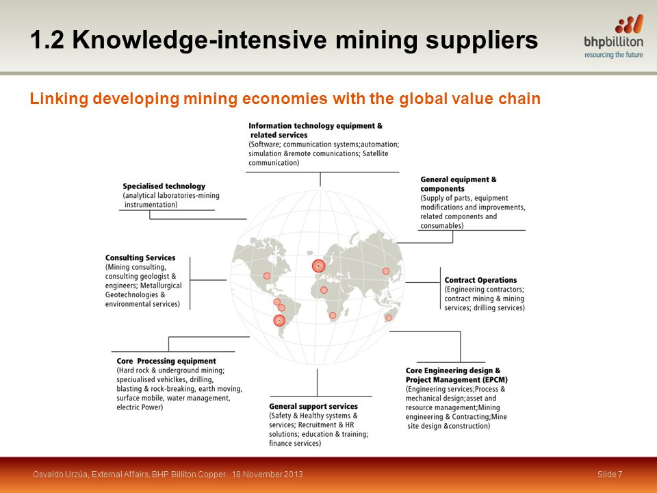 Slide 8 Declining ore grades and deeper mines Change of ore type Rising investment costs Higher prices for key inputs More demanding environmental standards Water scarcity Expensive energy Labour shortages Challenges drive learning and innovation 1.3 Drivers, challenges and opportunities Osvaldo Urzúa, External Affairs, BHP Billiton Copper, 18 November 2013