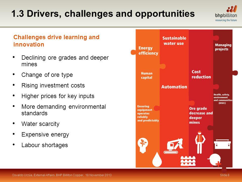 Slide 19 4.5 Wide-ranging portfolio of projects Portfolio (Number of projects) Osvaldo Urzúa, External Affairs, BHP Billiton Copper, 18 November 2013