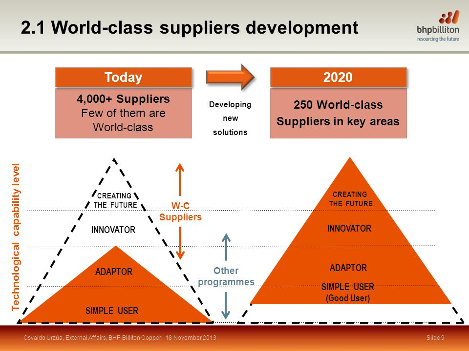 Summary Slide 20 The main driver behind this program and our focus: The challenges the mining industry faces demand higher availability of world-class suppliers close to the operations and able to tackle them The link to the country s development challenge: The country needs to transition to a knowledge-based economy and the development of world-class suppliers or knowledge-based organisations play a key role The strategy: Higher capability levels are built up by developing a portfolio of Collaborative Projects of increasing complexity, which should simultaneously accomplish two requirements: - To solve a problem currently not being satisfactorily tackled - The supplier progresses toward international competitiveness by reducing the gap with world-class standards and exporting Osvaldo Urzúa, External Affairs, BHP Billiton Copper, 18 November 2013