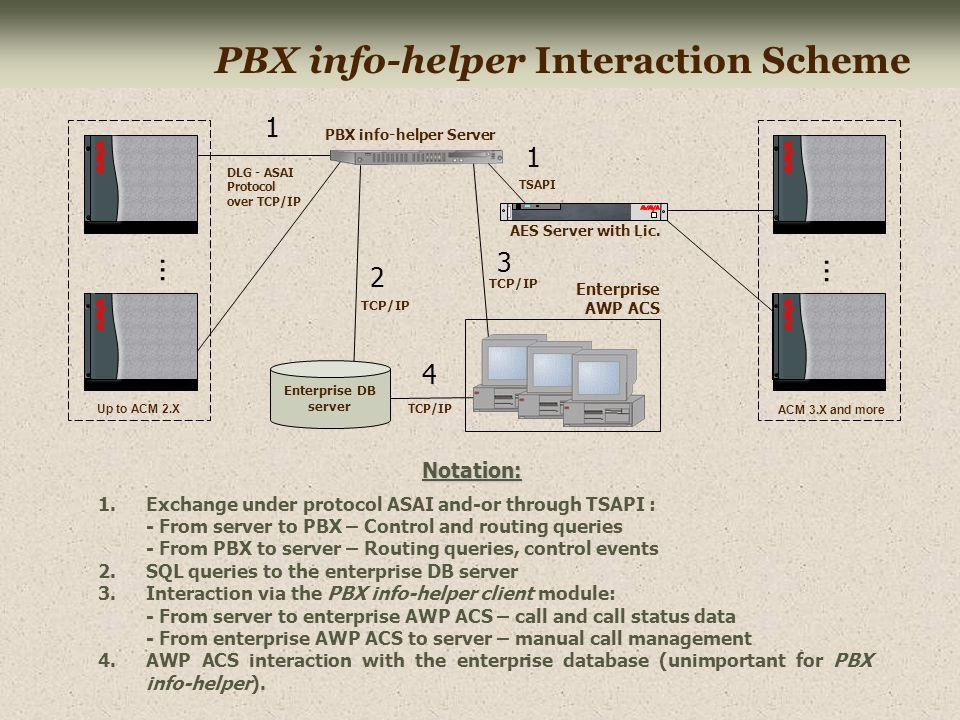 Using PBX info-helper Administrator duties include description of the system reaction on external impacts and development scenarios for their processing.