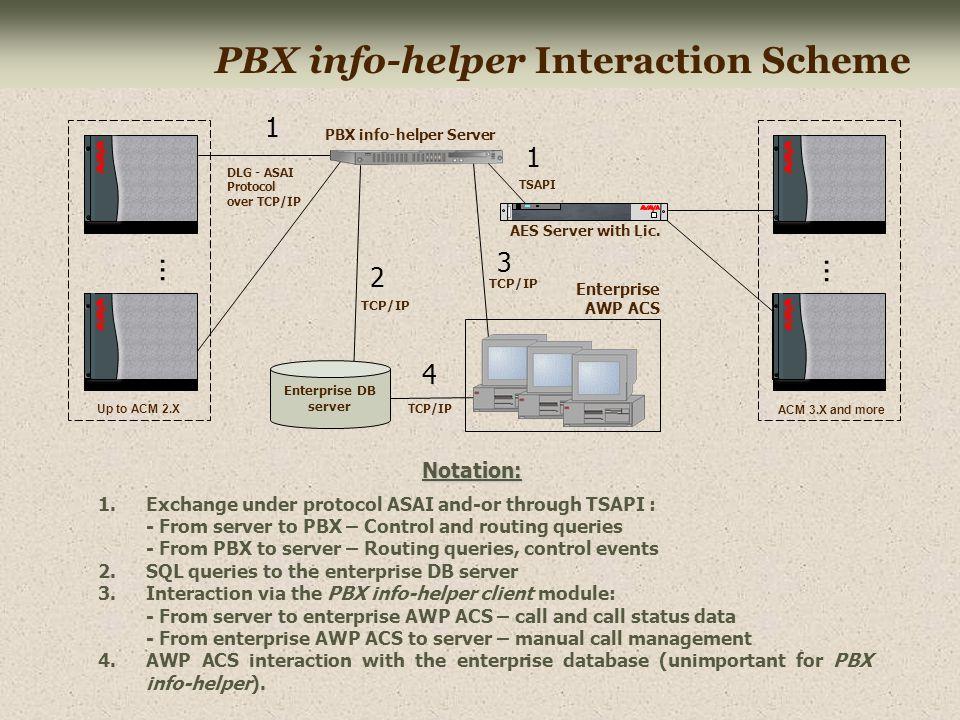PBX info-helper Interaction Scheme DLG - ASAI Protocol over TCP/IP PBX info-helper Server 1 2 Enterprise AWP ACS 4 3 TCP/IP TSAPI Enterprise DB server