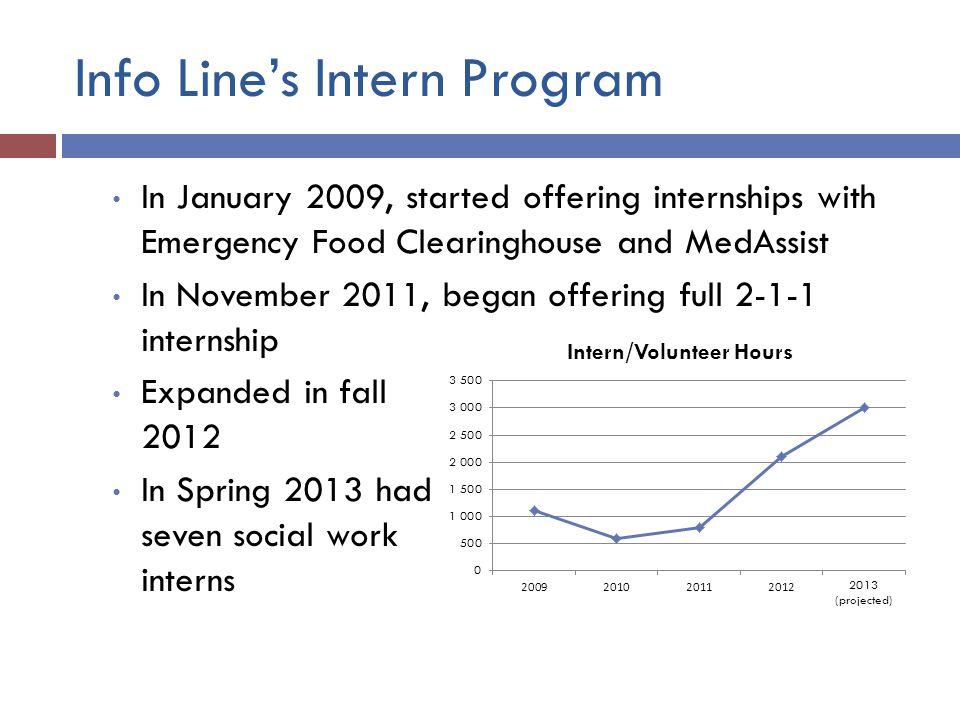 Impact of Intern Program