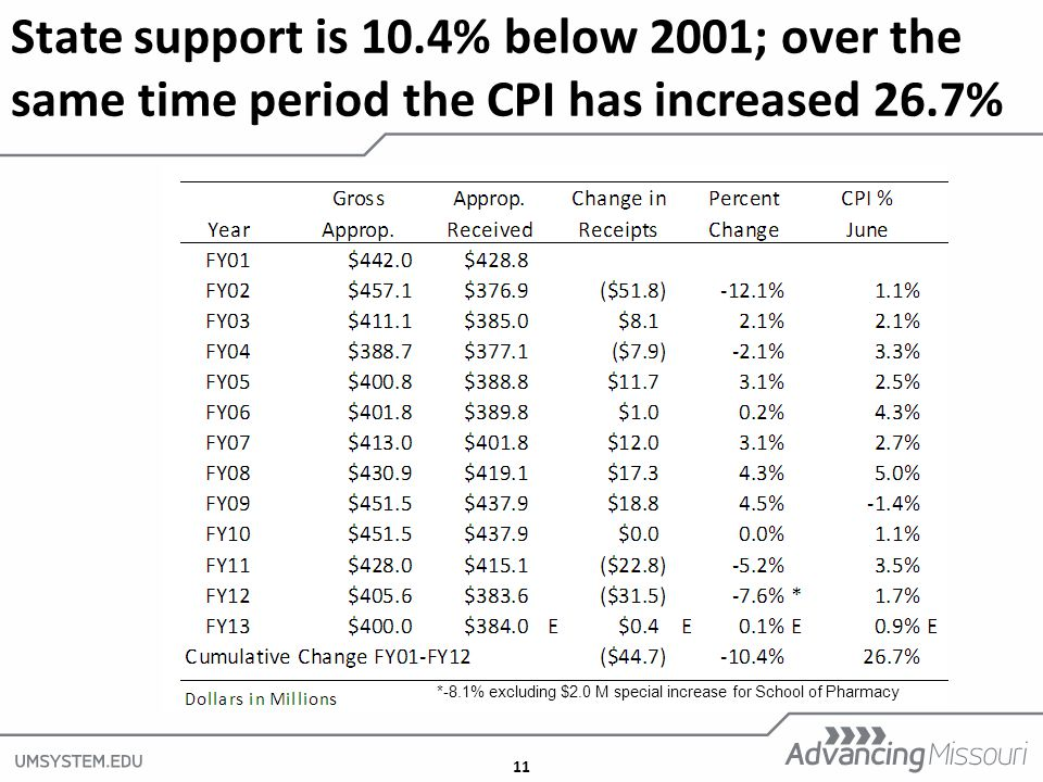 11 State support is 10.4% below 2001; over the same time period the CPI has increased 26.7% *-8.1% excluding $2.0 M special increase for School of Pharmacy