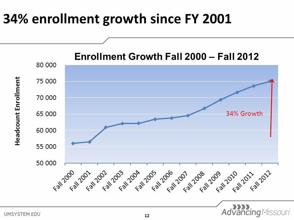 12 34% enrollment growth since FY 2001 Enrollment Growth Fall 2000 – Fall 2012 Headcount Enrollment