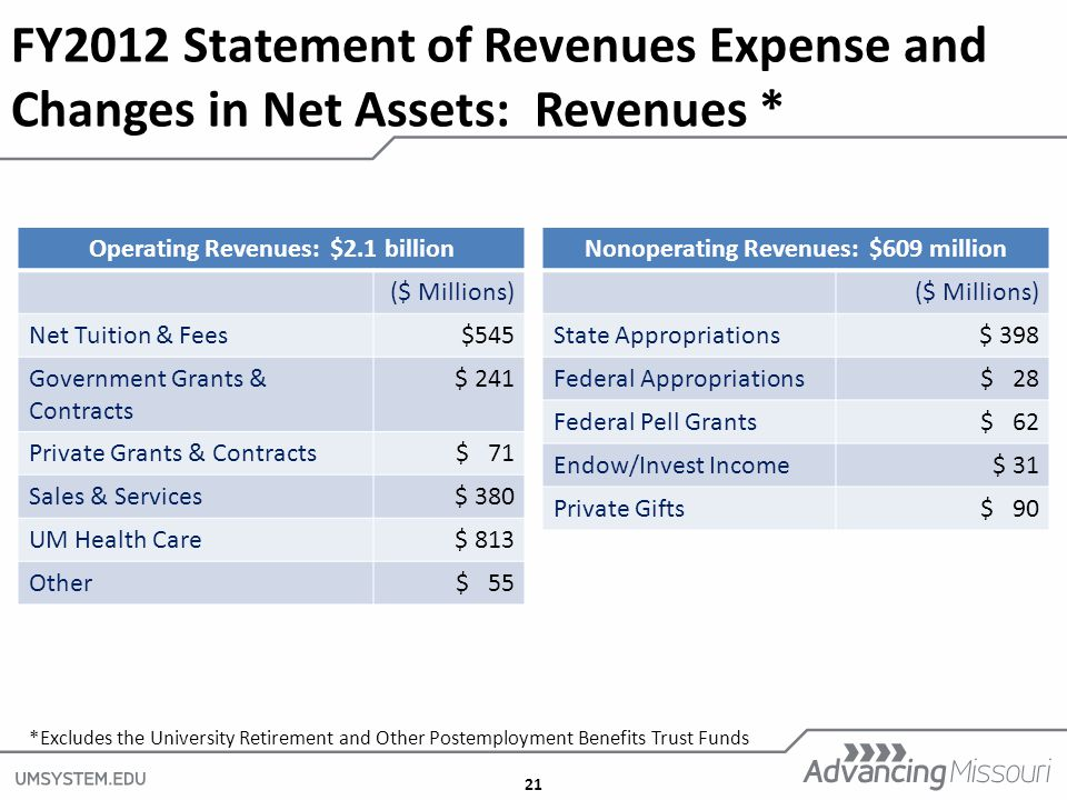 21 Operating Revenues: $2.1 billion ($ Millions) Net Tuition & Fees$545 Government Grants & Contracts $ 241 Private Grants & Contracts$ 71 Sales & Services$ 380 UM Health Care$ 813 Other$ 55 Nonoperating Revenues: $609 million ($ Millions) State Appropriations$ 398 Federal Appropriations$ 28 Federal Pell Grants$ 62 Endow/Invest Income$ 31 Private Gifts$ 90 FY2012 Statement of Revenues Expense and Changes in Net Assets: Revenues * *Excludes the University Retirement and Other Postemployment Benefits Trust Funds
