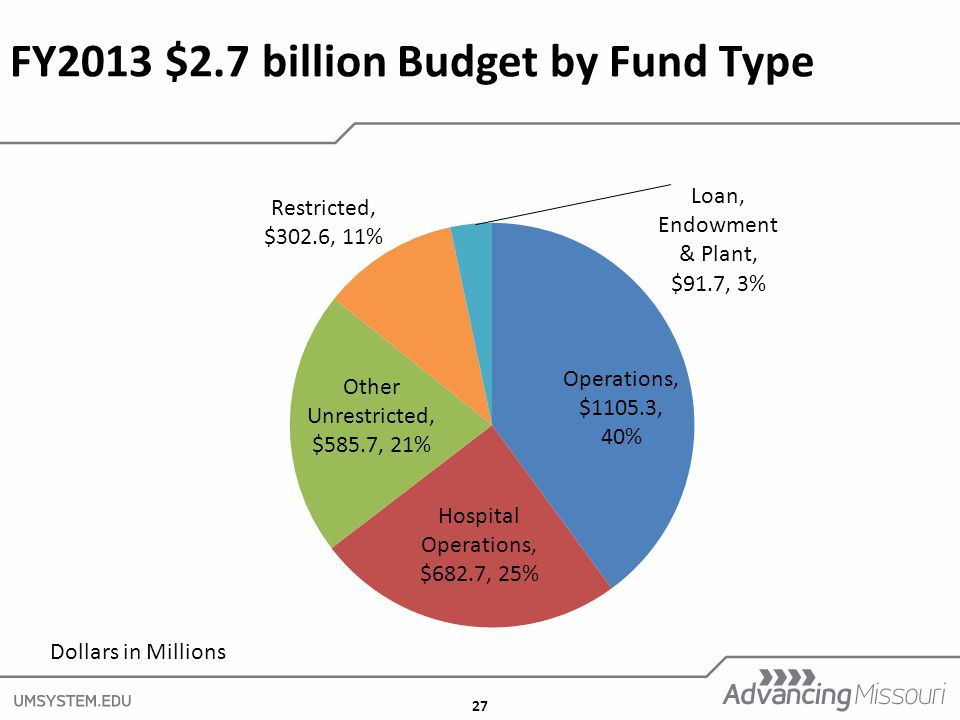 27 FY2013 $2.7 billion Budget by Fund Type Dollars in Millions