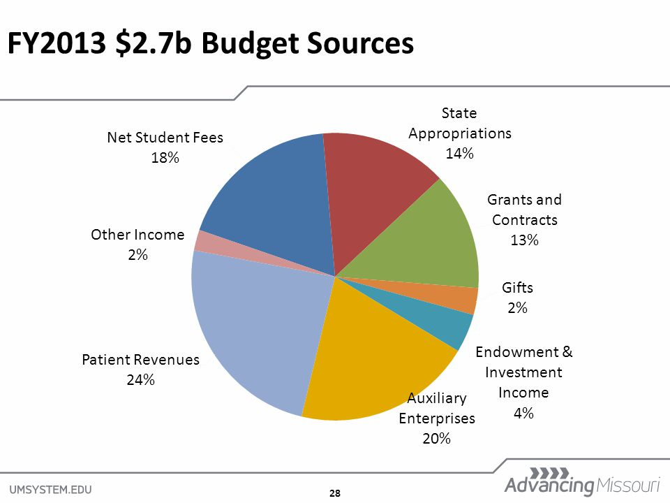 28 FY2013 $2.7b Budget Sources
