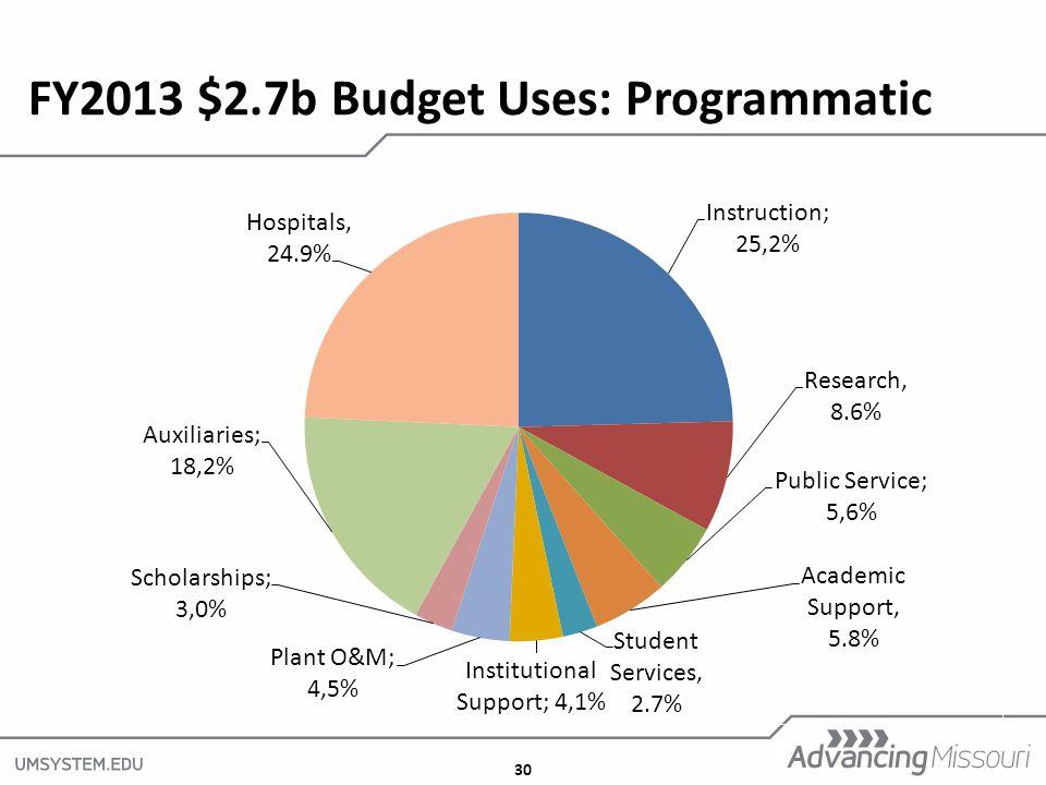 30 FY2013 $2.7b Budget Uses: Programmatic 30
