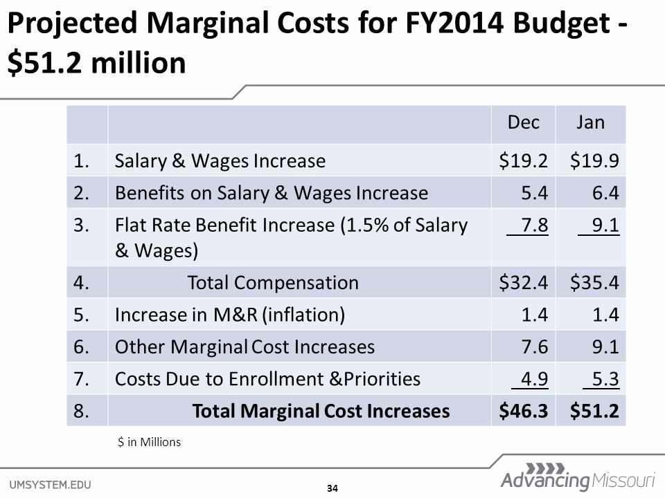34 Projected Marginal Costs for FY2014 Budget - $51.2 million DecJan 1.Salary & Wages Increase$19.2$ Benefits on Salary & Wages Increase Flat Rate Benefit Increase (1.5% of Salary & Wages)