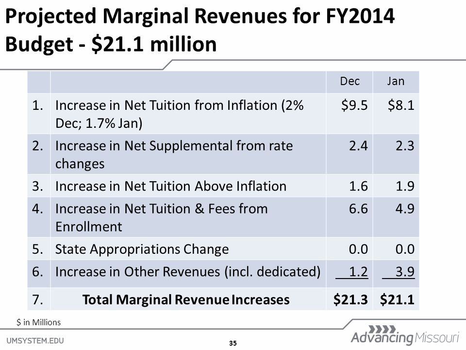 35 Projected Marginal Revenues for FY2014 Budget - $21.1 million DecJan 1.Increase in Net Tuition from Inflation (2% Dec; 1.7% Jan) $9.5$8.1 2.Increase in Net Supplemental from rate changes Increase in Net Tuition Above Inflation Increase in Net Tuition & Fees from Enrollment State Appropriations Change0.0 6.Increase in Other Revenues (incl.