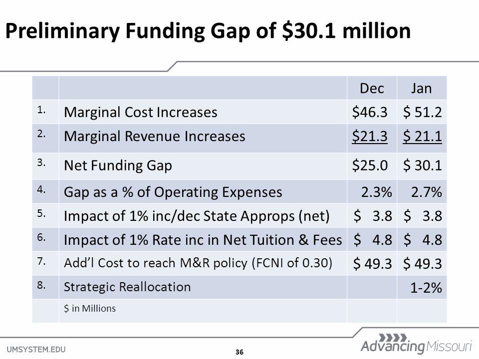 36 Preliminary Funding Gap of $30.1 million DecJan 1.