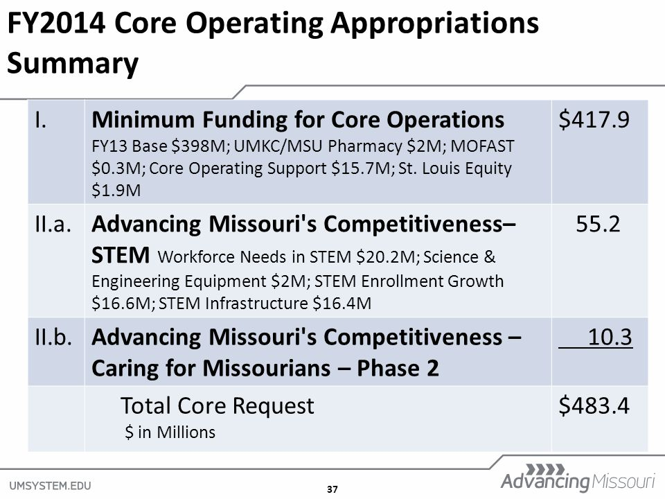 37 FY2014 Core Operating Appropriations Summary I.Minimum Funding for Core Operations FY13 Base $398M; UMKC/MSU Pharmacy $2M; MOFAST $0.3M; Core Operating Support $15.7M; St.