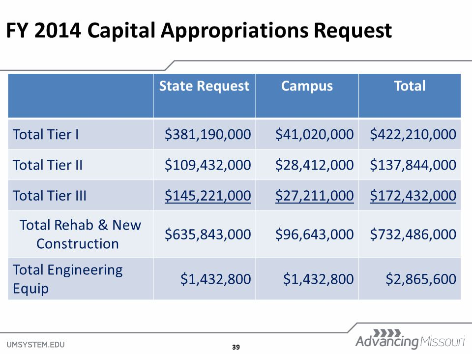 39 FY 2014 Capital Appropriations Request State RequestCampusTotal Total Tier I$381,190,000$41,020,000$422,210,000 Total Tier II$109,432,000$28,412,000$137,844,000 Total Tier III$145,221,000$27,211,000$172,432,000 Total Rehab & New Construction $635,843,000$96,643,000$732,486,000 Total Engineering Equip $1,432,800 $2,865,600