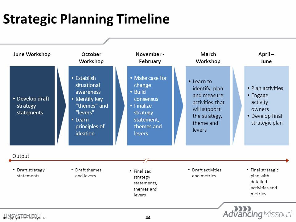 44 Strategic Planning Timeline Develop draft strategy statements June Workshop Establish situational awareness Identify key themes and levers Learn principles of ideation October Workshop Make case for change Build consensus Finalize strategy statement, themes and levers November - February Learn to identify, plan and measure activities that will support the strategy, theme and levers March Workshop Plan activities Engage activity owners Develop final strategic plan April – June Output Draft strategy statements Draft themes and levers Finalized strategy statements, themes and levers Draft activities and metrics Final strategic plan with detailed activities and metrics © Copyright 2012 Innosight LLC