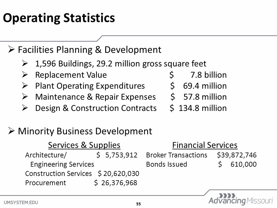 55  Facilities Planning & Development  1,596 Buildings, 29.2 million gross square feet  Replacement Value$ 7.8 billion  Plant Operating Expenditures $ 69.4 million  Maintenance & Repair Expenses$ 57.8 million  Design & Construction Contracts $ million  Minority Business Development Services & Supplies Financial Services Architecture/ $ 5,753,912Broker Transactions $39,872,746 Engineering ServicesBonds Issued $ 610,000 Construction Services $ 20,620,030 Procurement $ 26,376,968 Operating Statistics