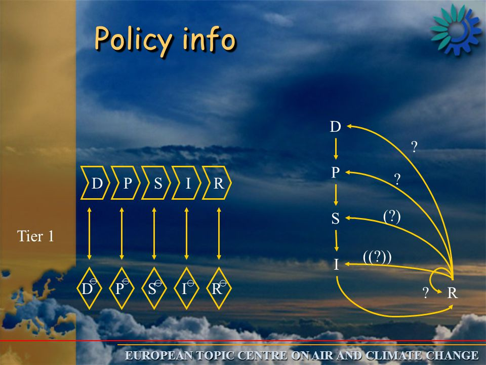 EUROPEAN TOPIC CENTRE ON AIR AND CLIMATE CHANGE D P S I R DPSIR D P S I R ((?)) (?) ? ? ? Policy info Tier 1