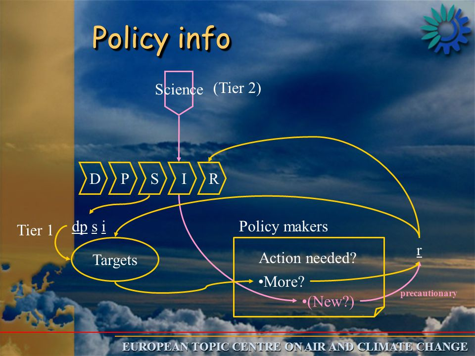 EUROPEAN TOPIC CENTRE ON AIR AND CLIMATE CHANGE (New?) D P S I R Policy makers More? Action needed? dp s i Targets r Science precautionary (Tier 2) Po