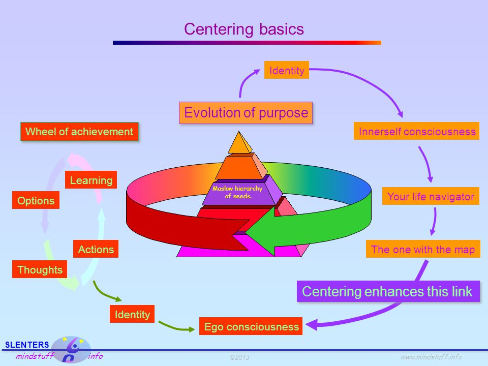 ©2013 SLENTERS mindstuff info www.mindstuff.info Centering basics Evolution of purpose Innerself consciousness Wheel of achievement Thoughts Learning Actions Options Identity Ego consciousness Your life navigator Identity The one with the map Centering enhances this link Maslow hierarchy of needs.
