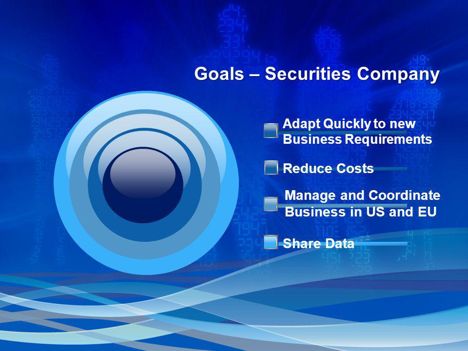 Goals – Securities Company Manage and Coordinate Business in US and EU Share Data Adapt Quickly to new Business Requirements Reduce Costs